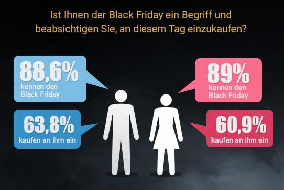 Black Friday: Das Shopping-Highlight