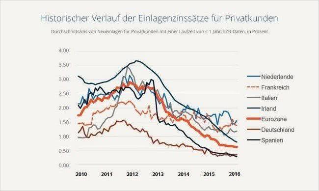 Zinsradar: Einlagenzinssätze im zeitlichen Verlauf (Quelle: WeltSparen.de)