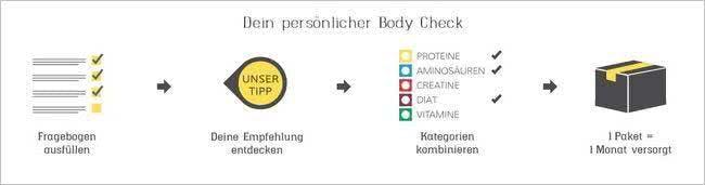 Der Body-Check von egg.de